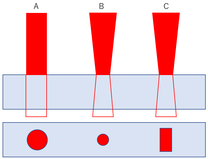 CulculiX_空間形状(A.円筒形、B.円錐形、C.矩形)