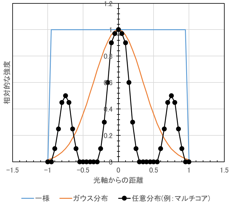 CulculiX_熱流束分布
