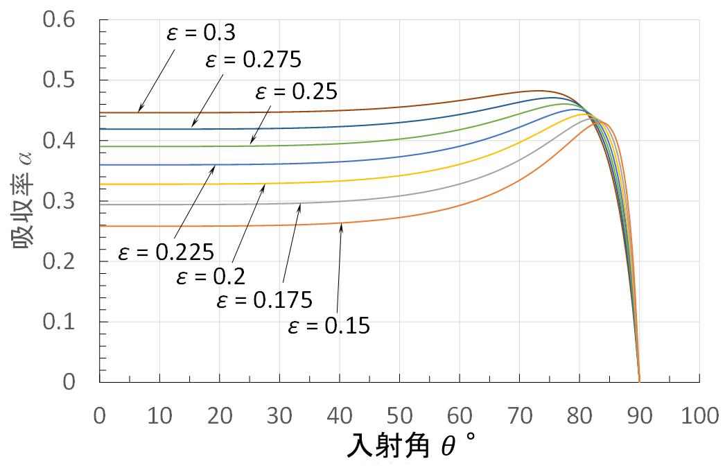 FLOW-3Dの流体による溶接解析_吸収率_フレネル式