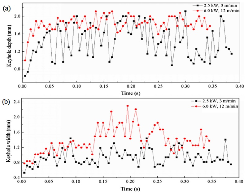 溶接接合_遠隔レーザ溶接_キーホール深さと幅の発生曲線