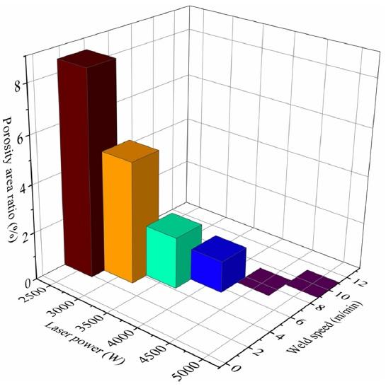 溶接接合_遠隔レーザ溶接_レーザ出力と溶接速度によるポロシティ面積比