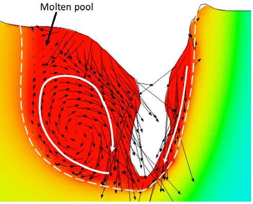 溶接接合_遠隔レーザ溶接_キーホール断面の流束場と温度分布