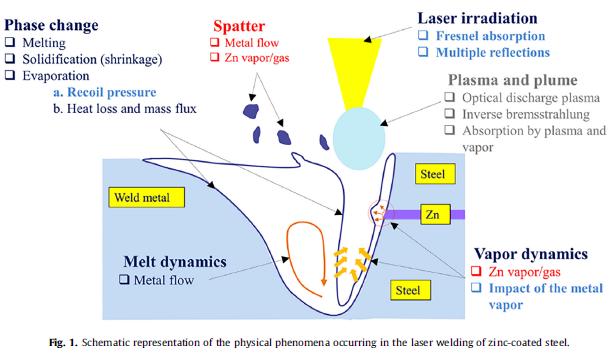 溶接接合_亜鉛メッキ鋼材におけるレーザ螺旋溶接でのスパッタ_物理現象概略図