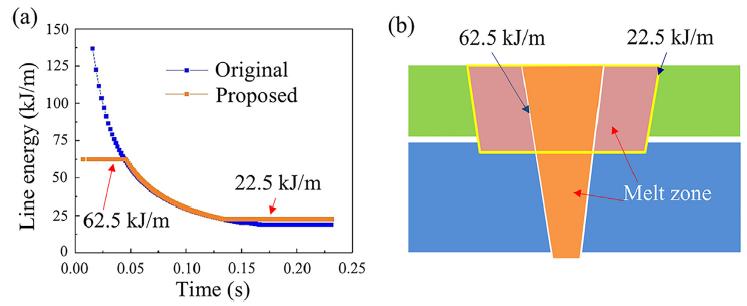 溶接接合_亜鉛メッキ鋼材におけるレーザ螺旋溶接でのスパッタ_溶接プロファイルの改良