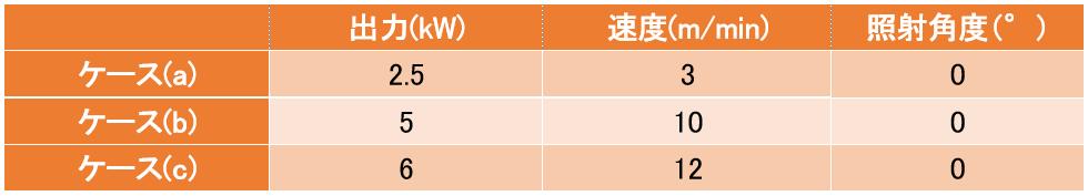 溶接接合_遠隔レーザ溶接_レーザ週間と溶接速度