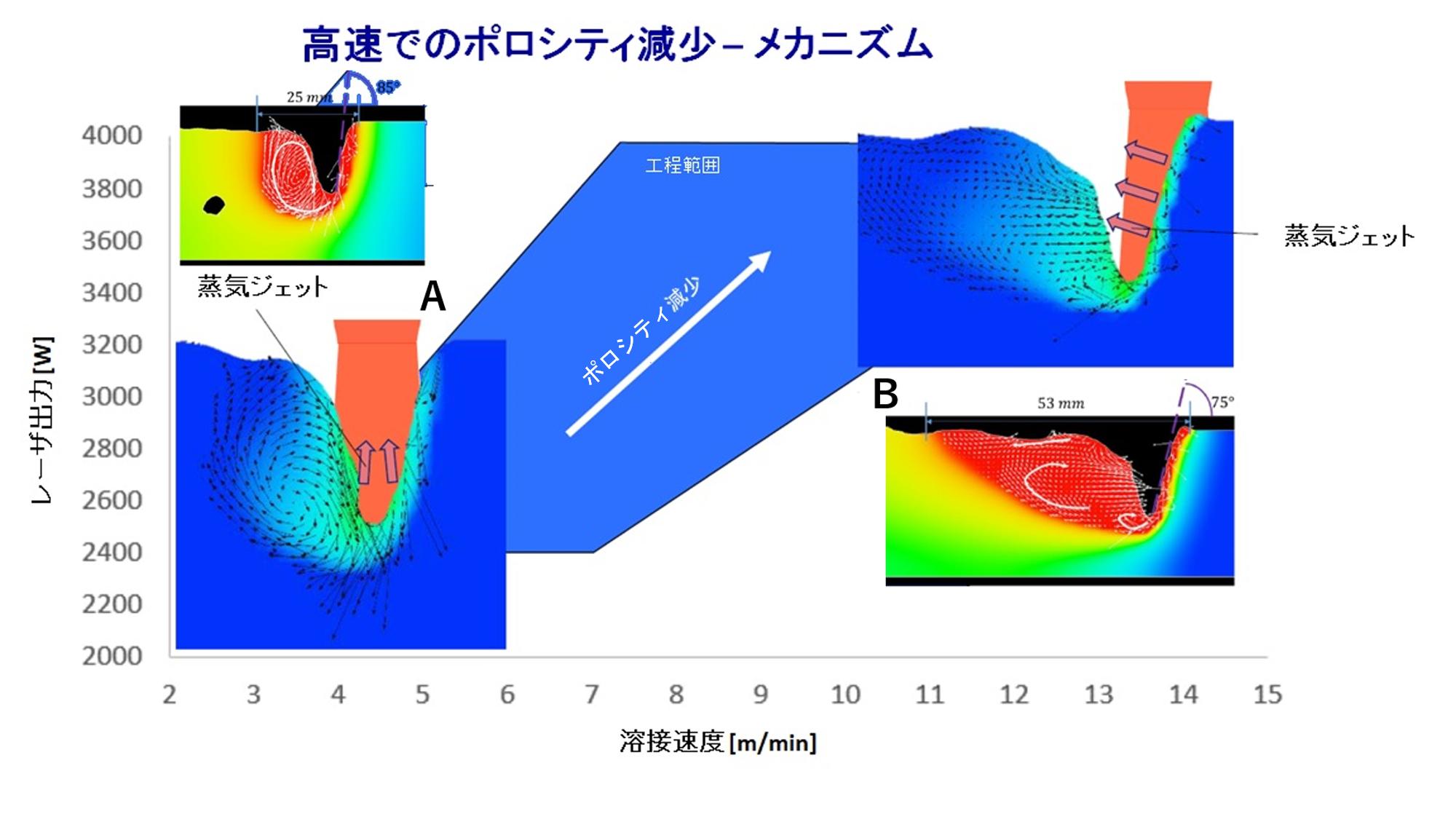溶接接合_オシレーションレーザ溶接_高速でのポロシティ現象メカニズム