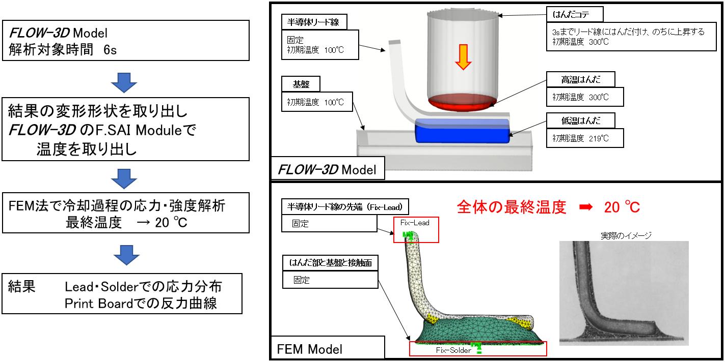 解析モデル図